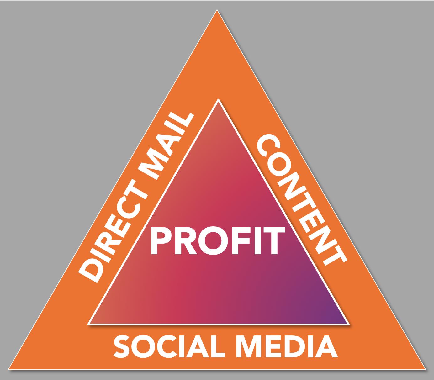 profit-pyramid
