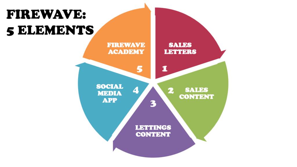 Firewave's 5 elements circle wheel