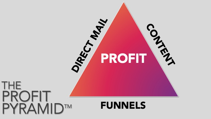 The Profit Pyramid, explaining the 3 elements of the profit pyramid, Direct Mail, Content, and Funnels